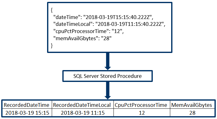 Load JSON Into SQL Server Using a Stored Procedure and C#