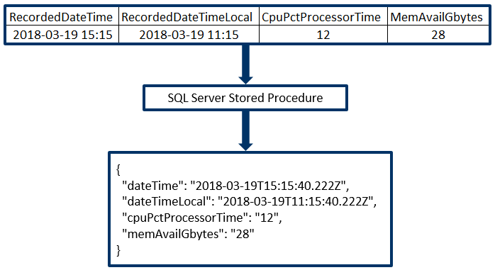 Retrieve JSON Data from SQL Server using a Stored Procedure